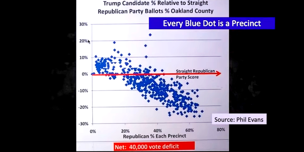 Oakland County, Mich. 2020 election